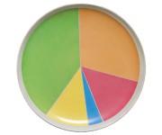 Wheel of Nutrition 營養盤